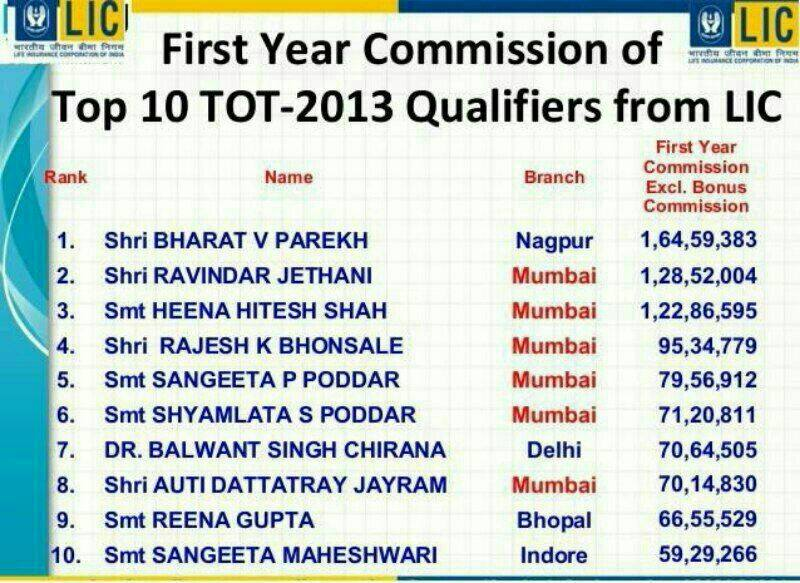 LIC Commission topper