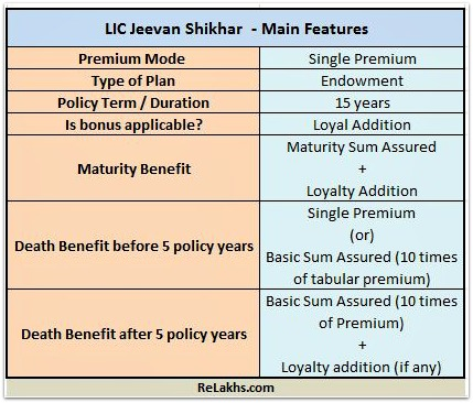 LIC-Jeevan-Shikhar-LIC-new-endowment-plan-837-2016-features-pic