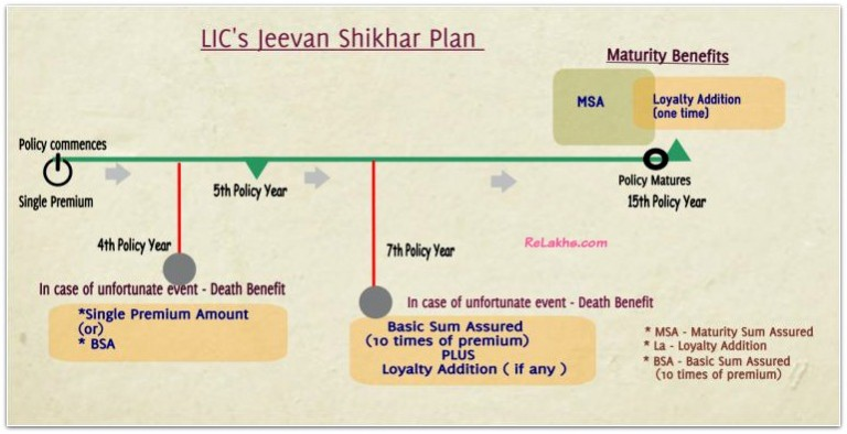 LIC-Jeevan-Shikhar-Plan-example-benefits-illustration-pic-768x394