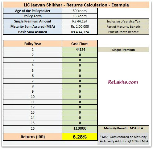 LIC-Jeevan-Shikhar-plan-Returns-calculation-maturity-amount-calculation-with-loyalty-addition-pic