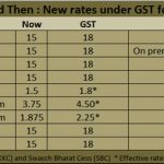 GST Information LIC Policy Holders